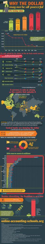 Global Currency Reset News Yuan Dong Dinar Amp More
