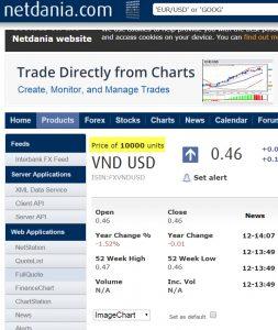 vietnamese dong 47 cents