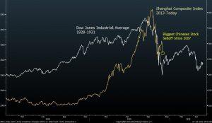 china stock market mirrors 1929 crash