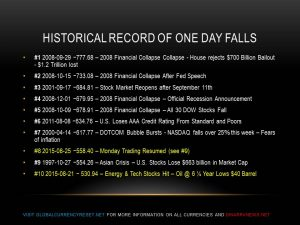 highest stock market point drops one day