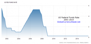 us fed funds rate 2001-2015