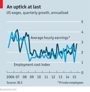 us hourly wages