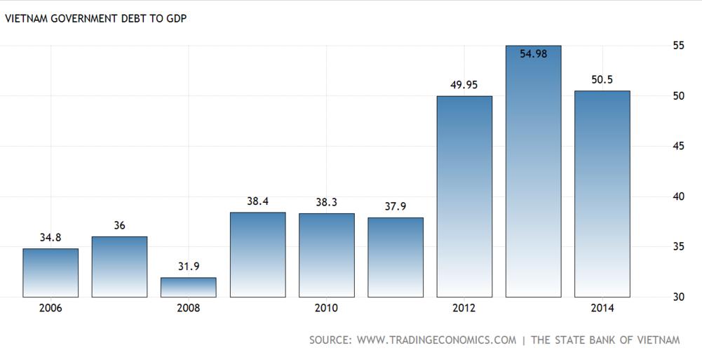 How global financial crisis affect Asian bond market particularly Vietnam?