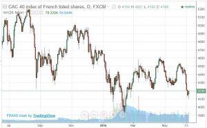 French Stock Market