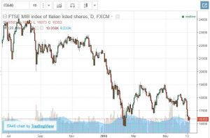 italian stocks