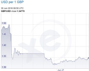 Post Brexit – British Pound Down 11% Against USD – May Fall Another 15%