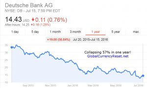 Deutsche Bank Stock Collapse? DB Unable to Deliver Gold – May Bring Down Eurozone