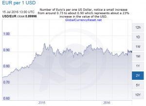 usd/euro