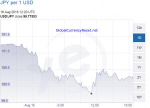 japanese yen to usd