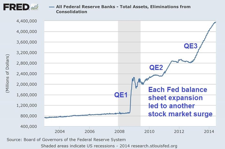 Fed's Balance Sheet Explodes by $413 Billion in 119 Days |Federal Reserve Balance Sheet Duration