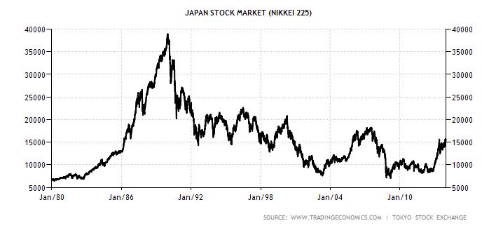Japanese Stock Market Bubble - 1980 to 2011