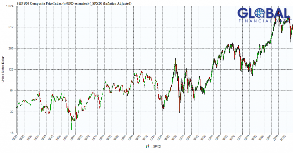 S&P 500 1820-2010