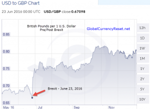 brexit - US Dollar vs British Pound (USD to GBP) chart