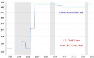 gold price chart - 1927-1946